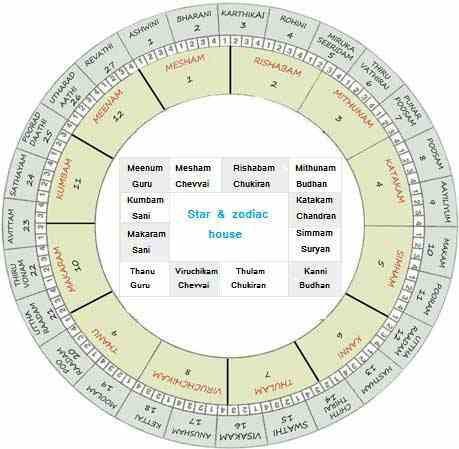 Enter your birth details and find out your Tamil astrological signs - nakshatram, rasi and lagnam, online, FREE.